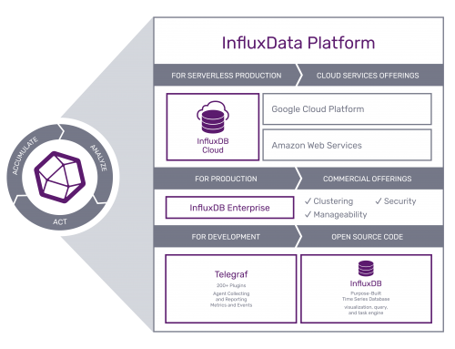 Why we chose InfluxData